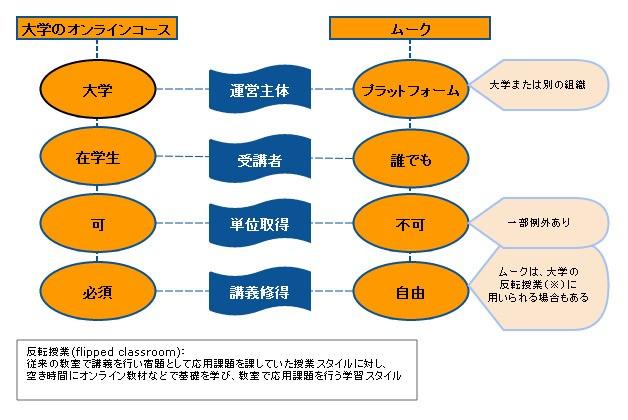 MOOC2